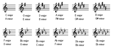 music-key-signatures
